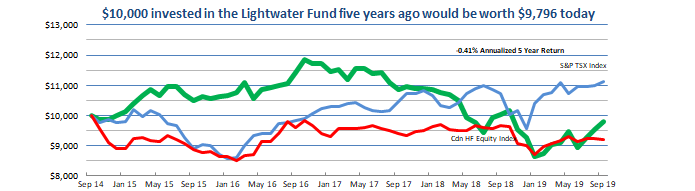 Lightwater Fund